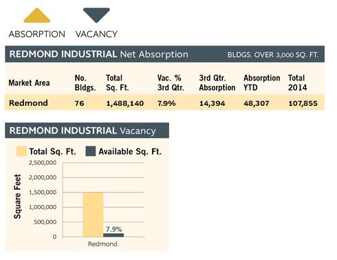 Redmond Industrial Charts Q315